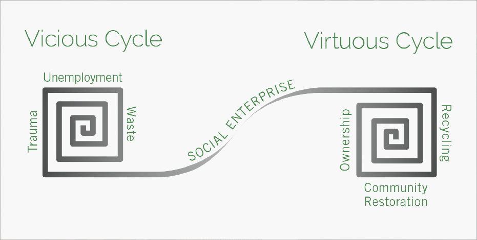 vicious_virtuous_cycle_graphic_2x